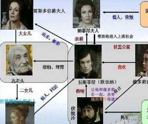 高老头人物关系树状图