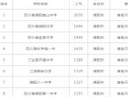 绵阳高中学校排名榜